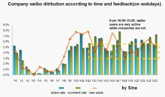 A Key Factor Weibo Marketer Should know: The Publishing Time