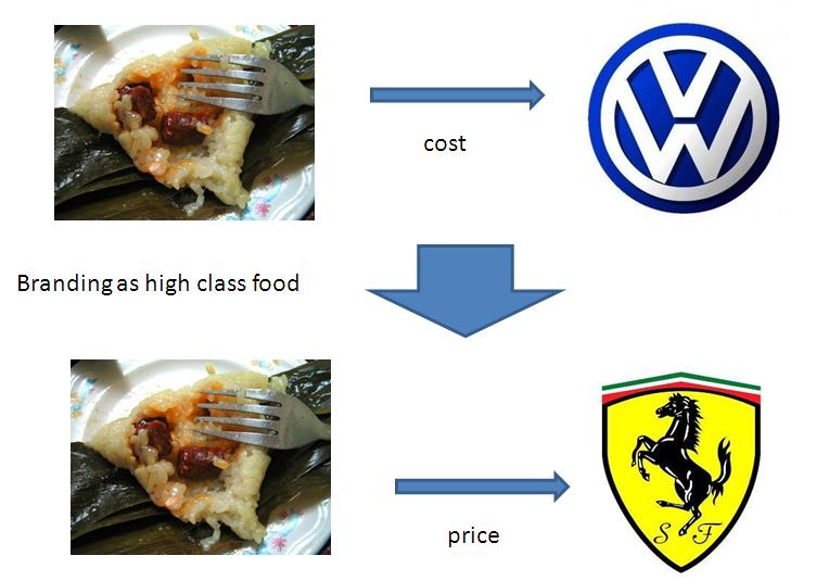 How to sell a VW car at Ferrari price in China food industry?