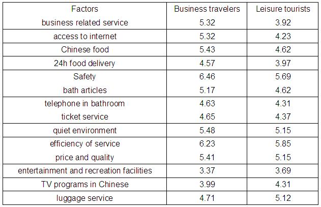 factors that business travelers and leisure tourists care