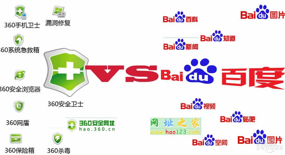 The Fight between Baidu and Qihoo