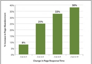 Perdre des clients à cause de ralentissement des performances est un problème très réel. Le graphique ci-dessus montre comment Gomez augmenter le temps de réponse de page de 2 secondes à 8 secondes augmente abandon Page de 33%. Où vont-ils? Très probablement vos concurrents.