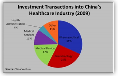 China MArket Survey