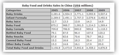 Market research China