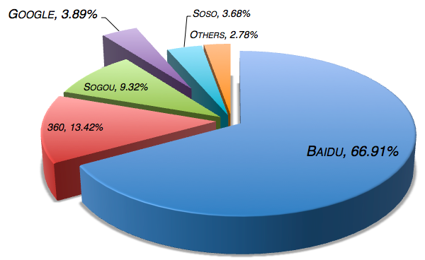 What you need to know before doing Baidu Marketing