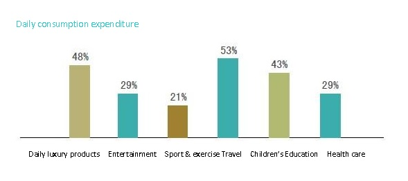 spending tourist chinese