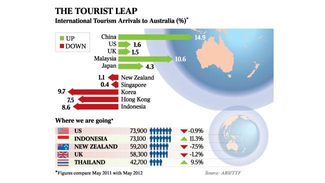 Australian-tourism China