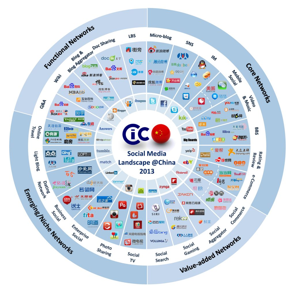 China Social media platforms in 2013 !