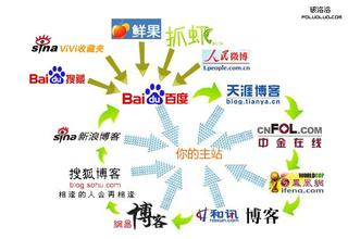 backlink chinese