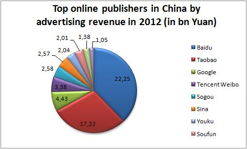 online publishers