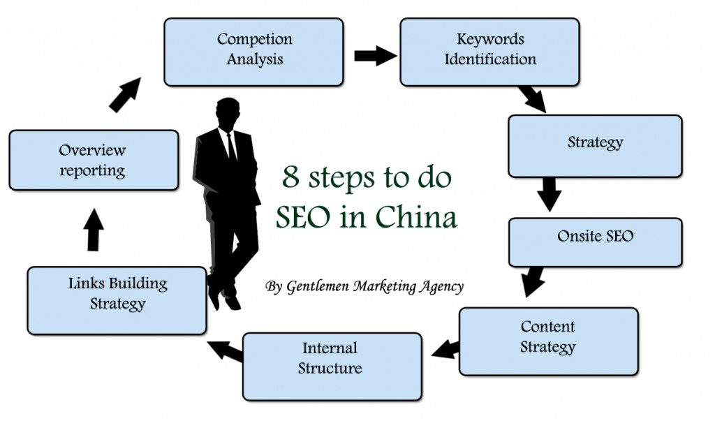 10 Reasons to choose us as an SEO agency (Search Engine Optimization) in China !