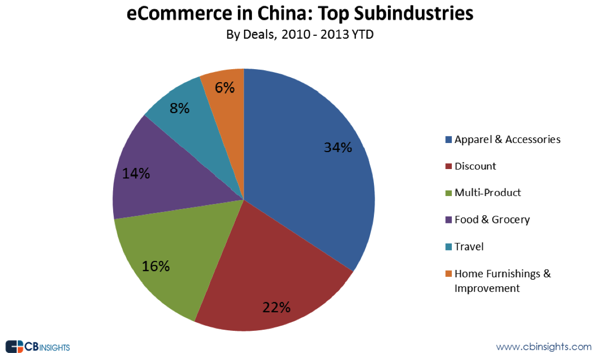 china ecommerce industry