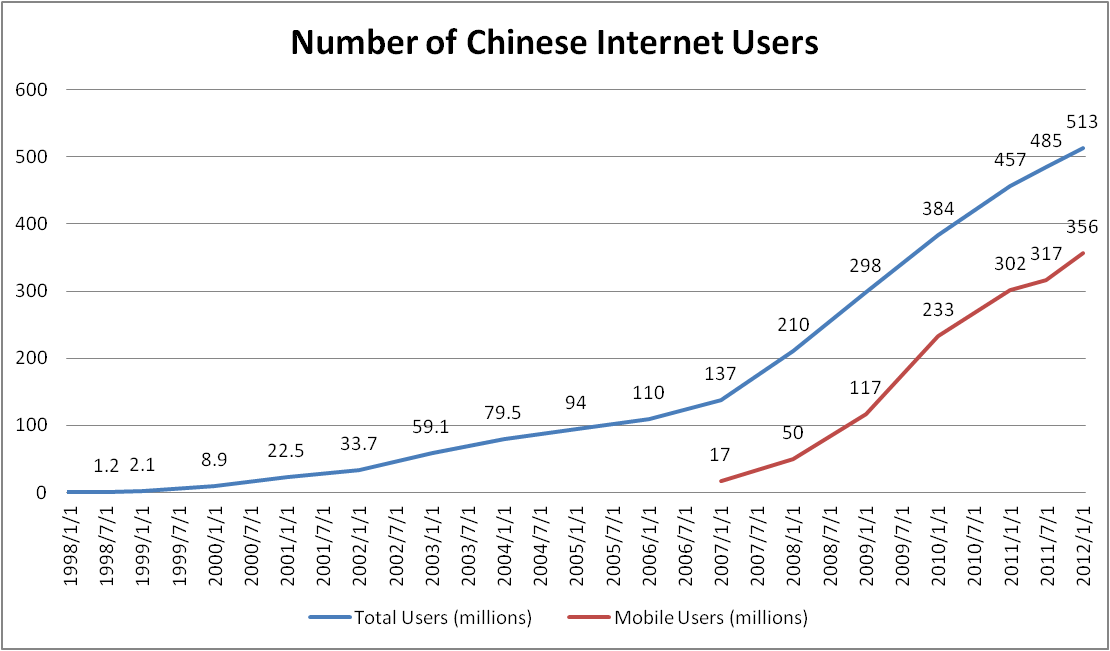 Online dating number of users