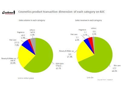 Cosmetics product transaction dimension