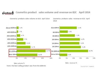 Cosmetics sales volume and revenue B2C