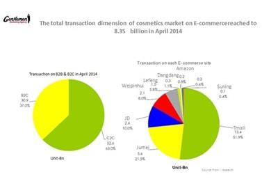 E commerce market ecommerce