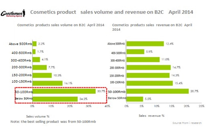 cosmetic producst and B2C