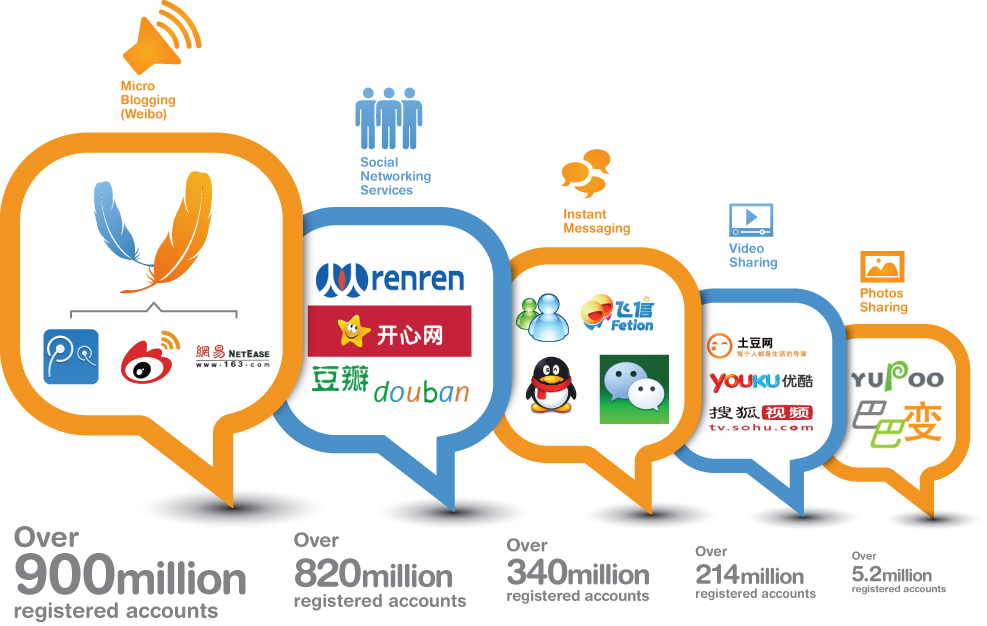 10 websites that you need to consider for you digital strategy in China