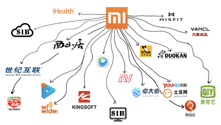 Xiaomi-investments
