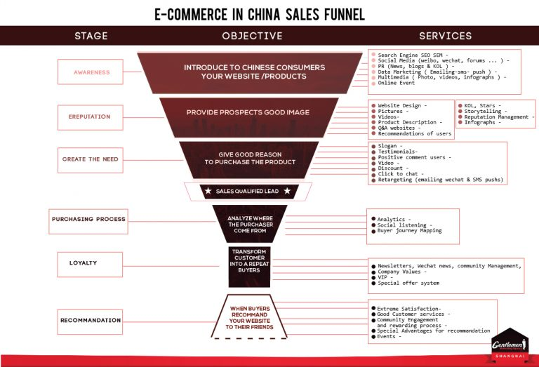 E-Commerce sales funnel in China