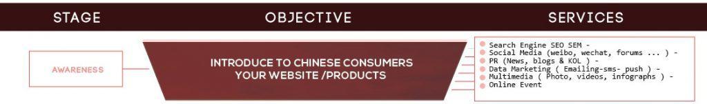 Ecommerce China sales process awareness