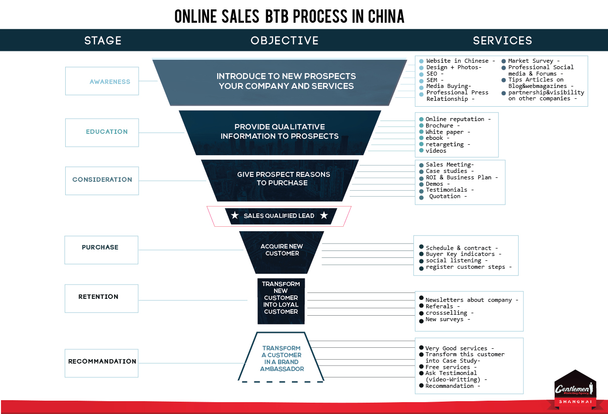 How to do B2B business in China?