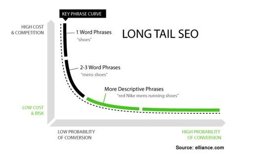 Keywords - Long Tail