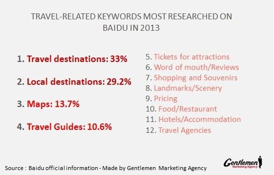 Travel-related keywords on Baidu FINAL