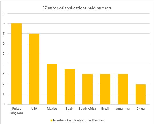 number of applications paid by users