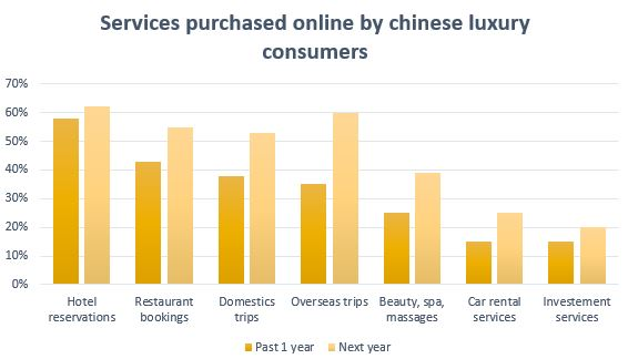 services purchased online by luxury consumers