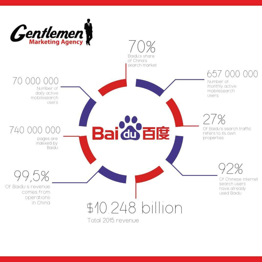 Infographic BAIDU English PP