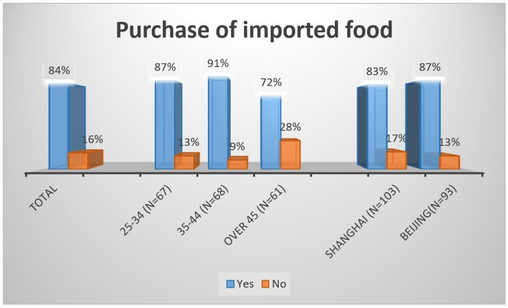 China-imported-food