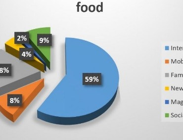 Imported Food Products: What you need to know about the Chinese Consumer