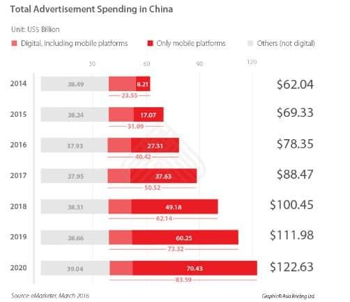 advertising-in-china-digital