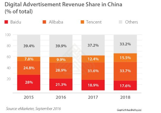 digital-advertising-china