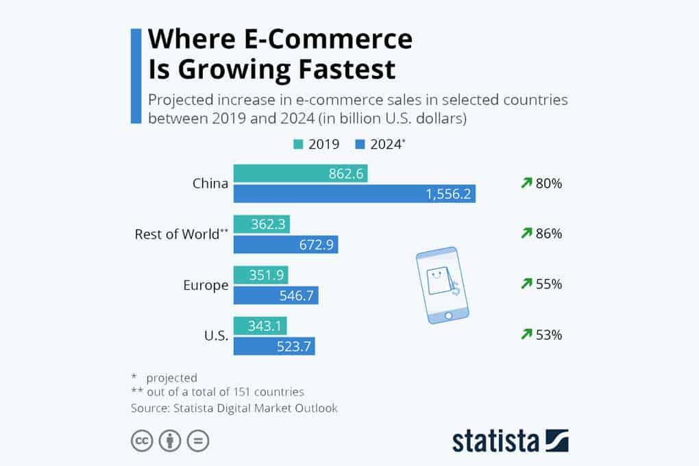 china ecommerce - ecommerce growth by region worldwide