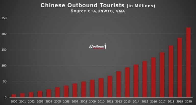 Strategic Report for Global Hospitality CEOs Who Want to Target Chinese Travelers