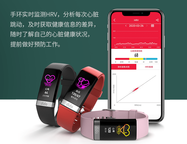 The spread of health check devices in China