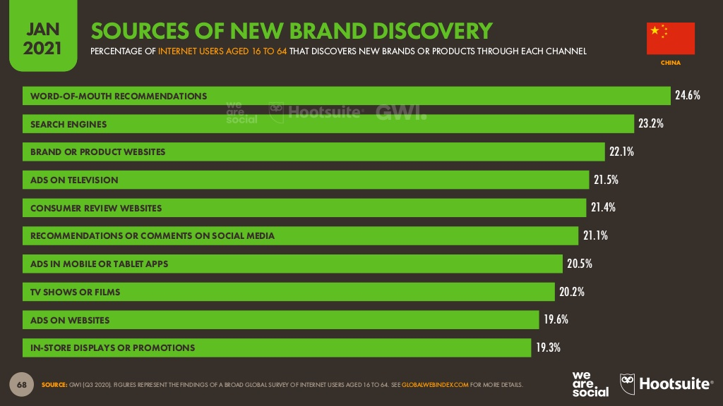 how do chinese consumers discover new brands