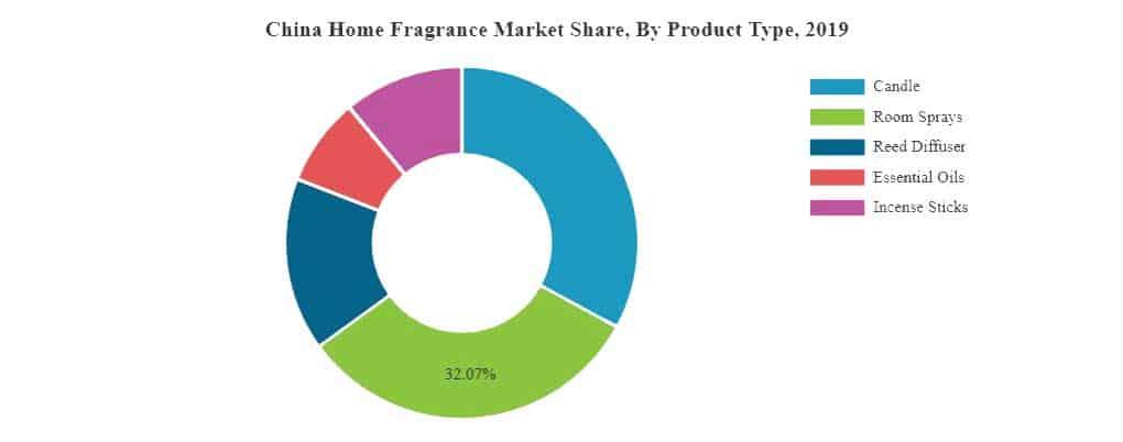 China Home fragrances market segmentation 2019