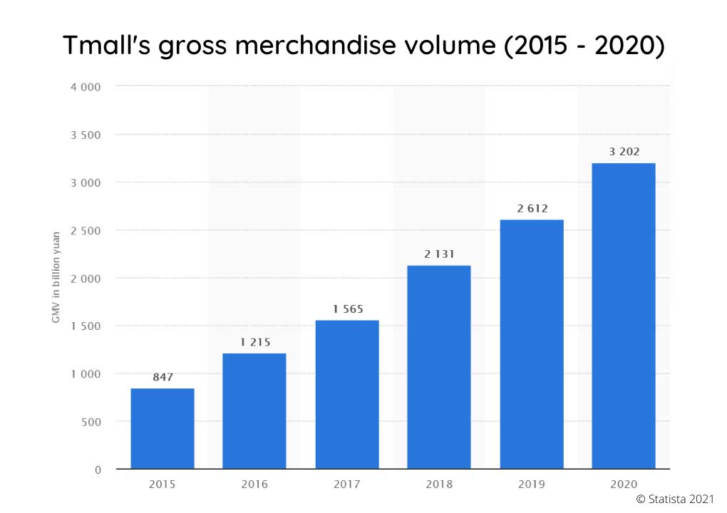 china ecommerce - tmall gross merchandise volume
