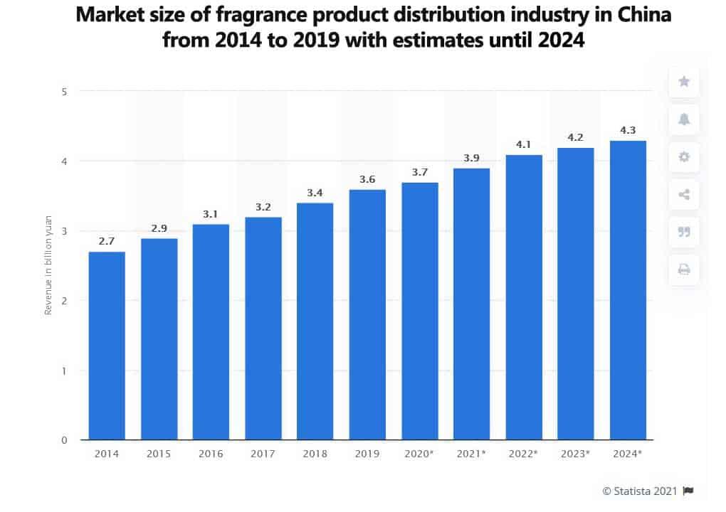 fragrance-market-size-china