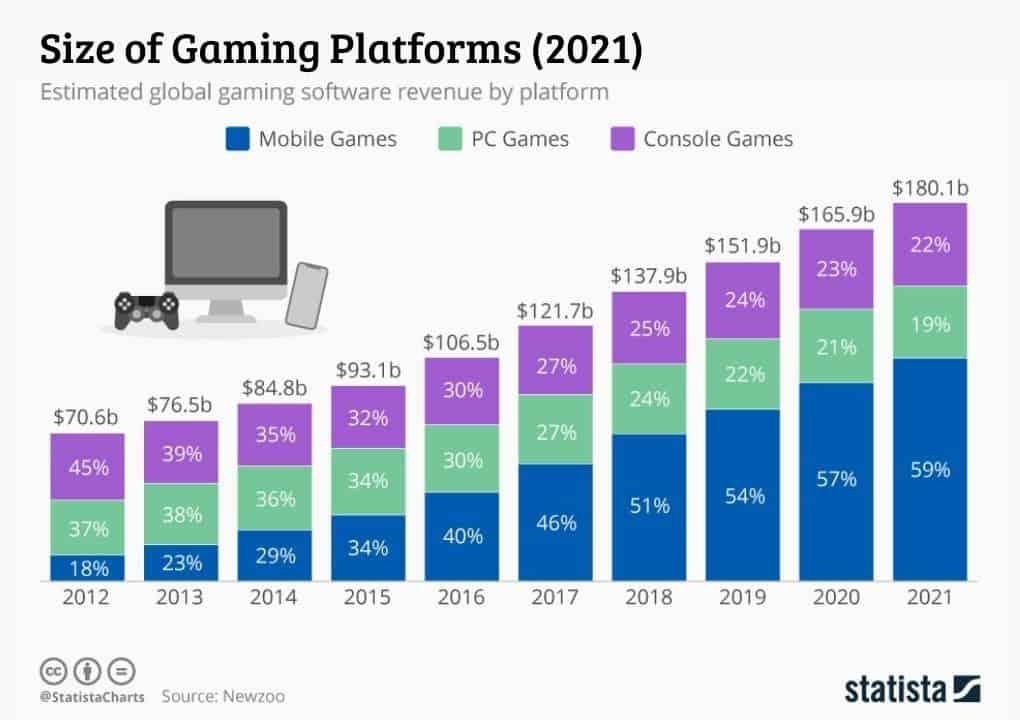 size of gaming platforms