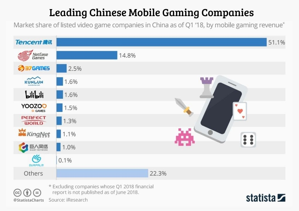 chinese leading mobile game company