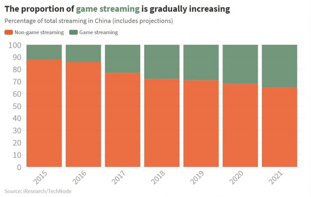 proportion of game live stream china