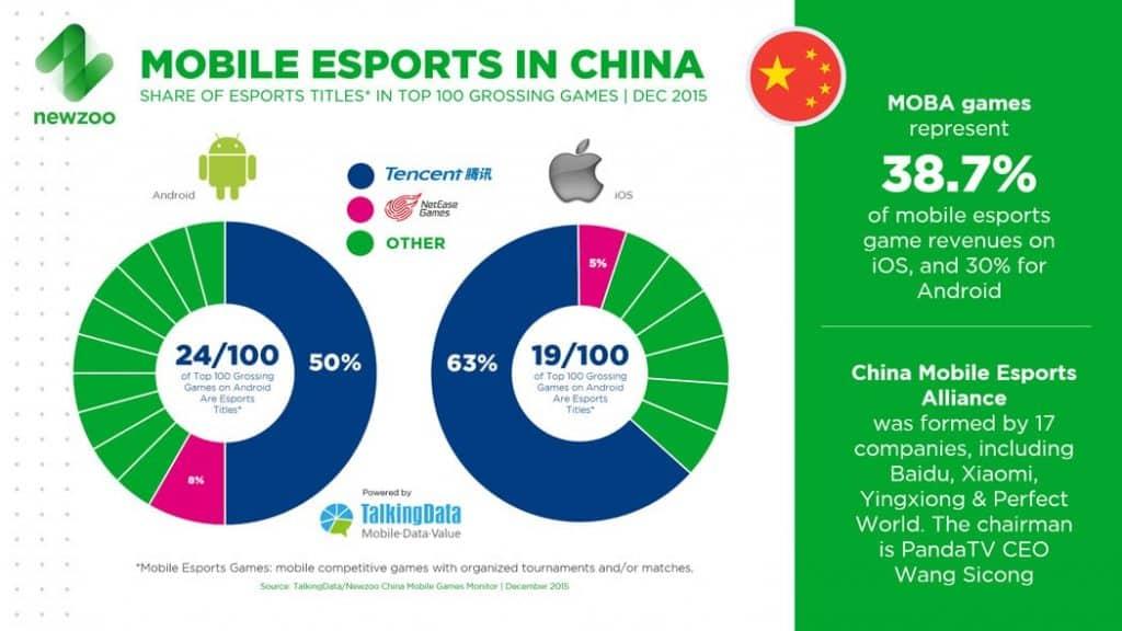 mobile esport china