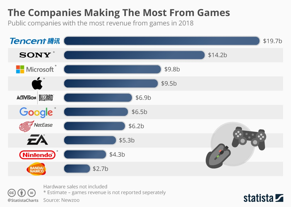 what are the video games company making the most money