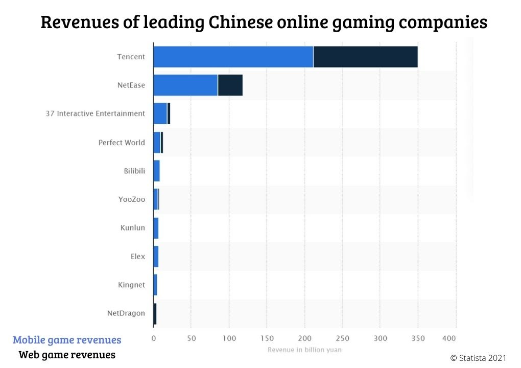 chinese video game leading companies