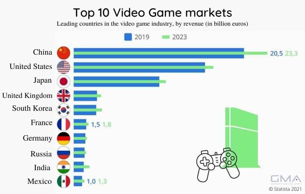 top 10 video games market