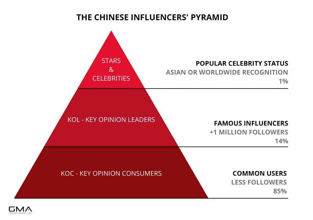 Chinese Social Media and Kols Pyramide