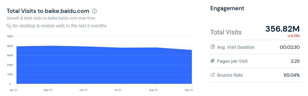 Baidu Baike Traffic as of Octobre